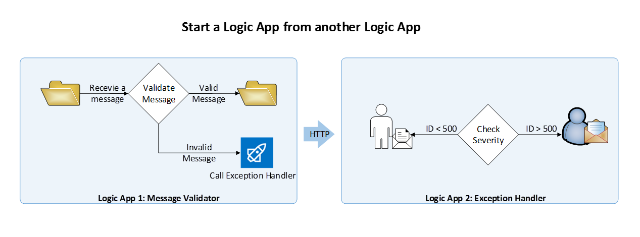 Start a Logic App from another Logic App
