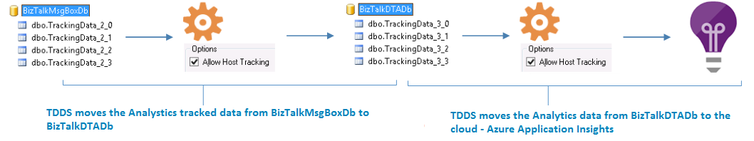 BizTalk Tracking Data to Azure Application Insights